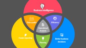 Business Intelligence Benefit